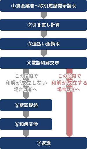 請求 過払い 金 過払い金の仕組みとは?請求方法やメリット・デメリットを解説|セレクト